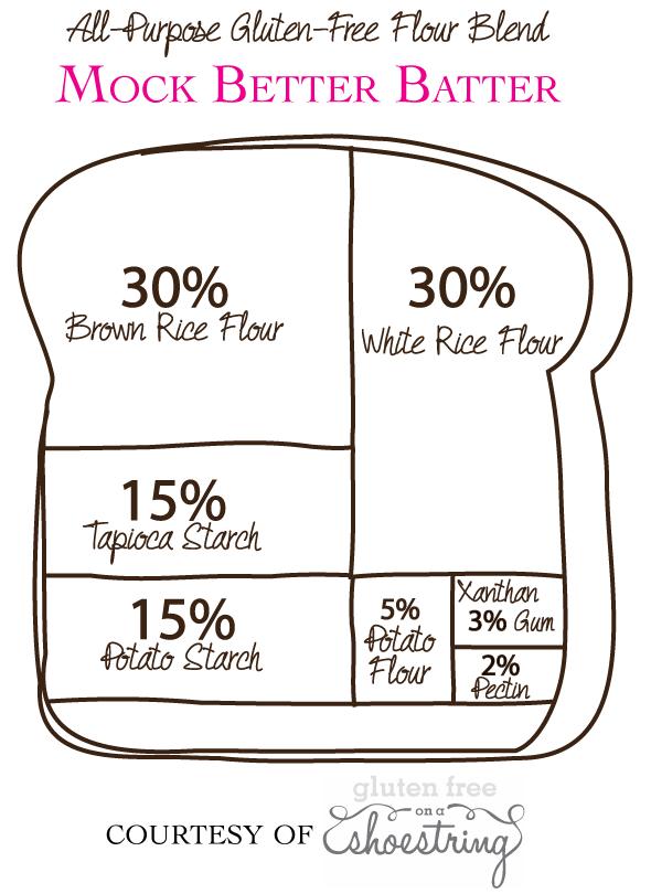 Gluten Free All Purpose Flour Blend Recipe