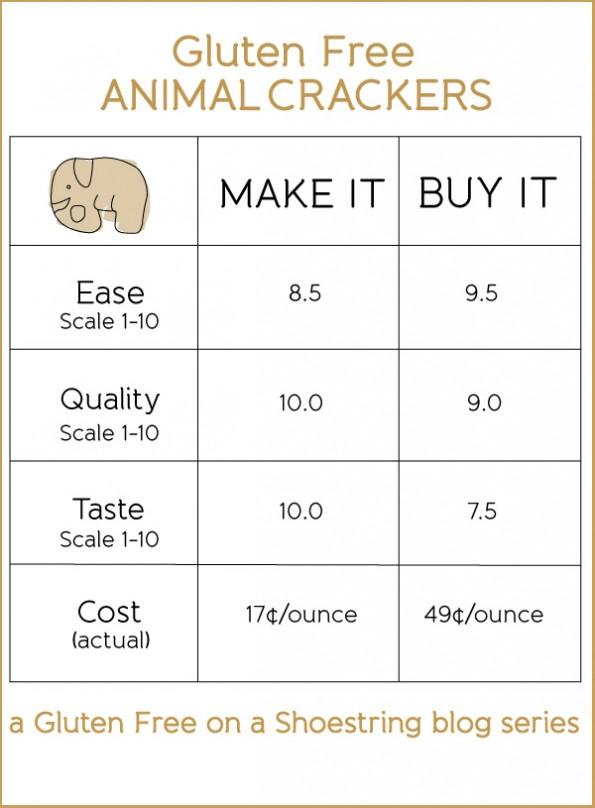 Gluten Free Animal Cracker Cookies: Make It Or Buy It?