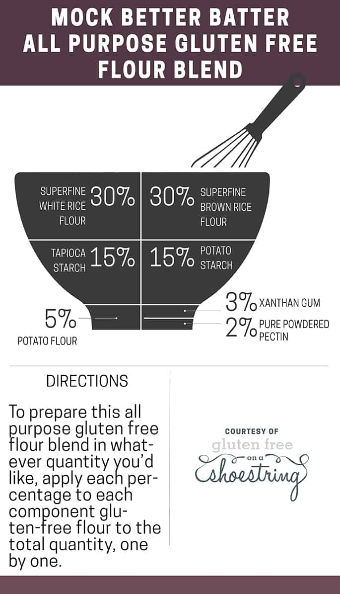 Infographic showing how to make your own mock Better Batter all purpose gluten free flour blend