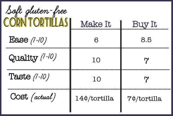 Make it or buy it tortilla chart