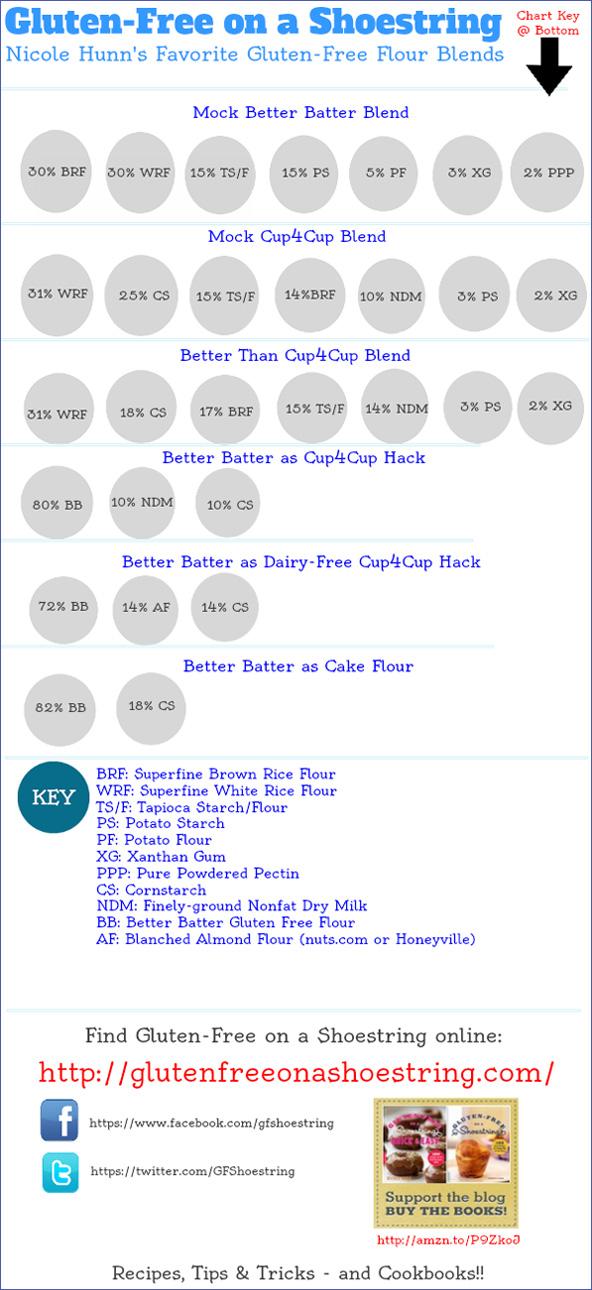 Flour blend compare contrast chart
