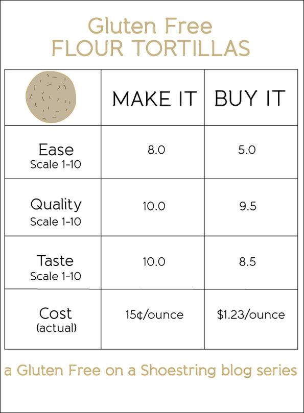 Make it or buy it comparison tortilla chart