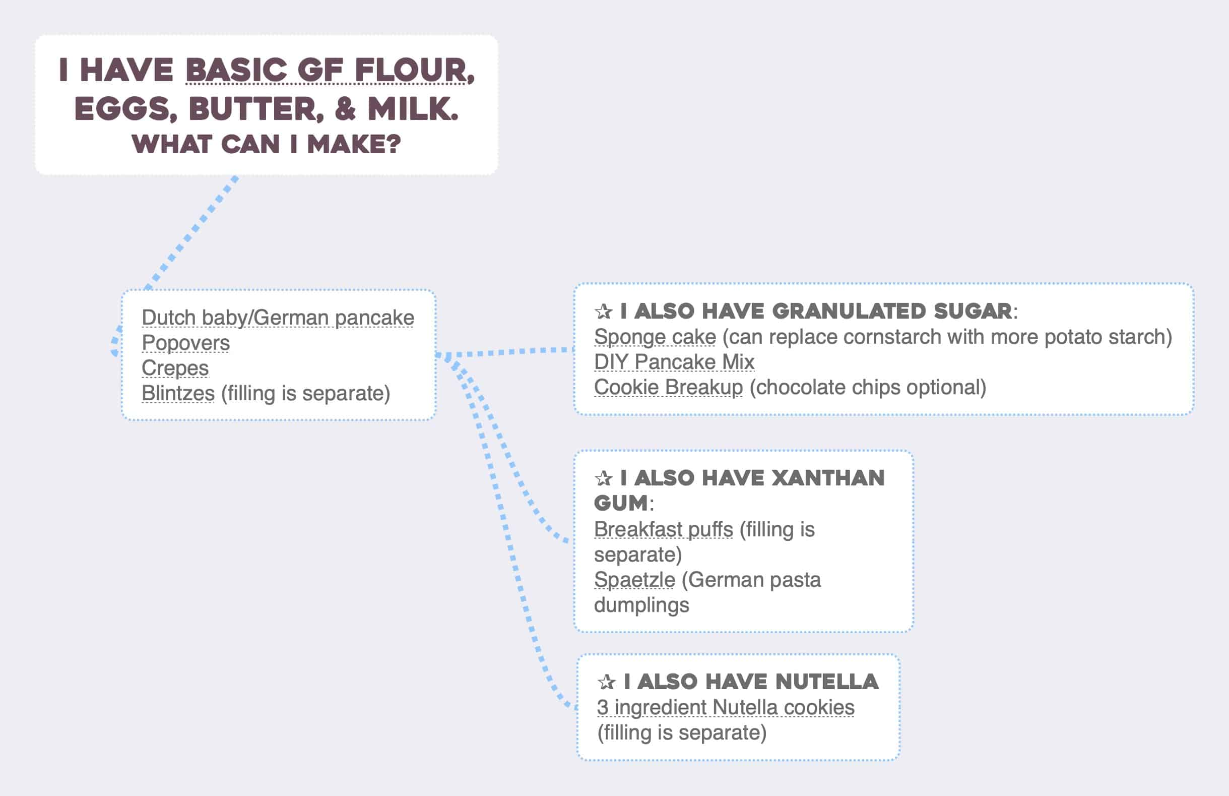 A mindmap showing what you can make with gluten free flour, butter, and milk.