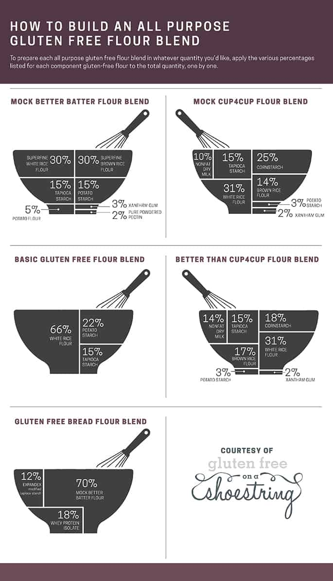 A complete infographic that teaches anyone how to build an all purpose gluten free flour blend to use in gluten free baking.